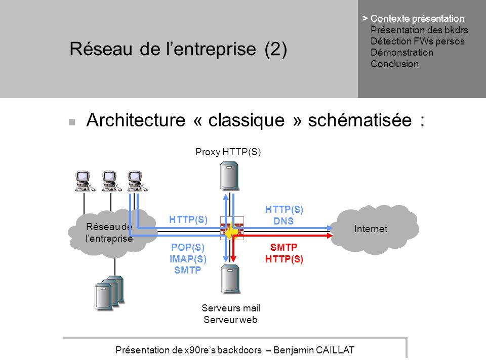 Présentation de x90res backdoors – Benjamin CAILLAT Réseau de lentreprise (2) Architecture « classique » schématisée : Réseau de lentreprise Internet HTTP(S) DNS POP(S) IMAP(S) SMTP HTTP(S) Proxy HTTP(S) Serveurs mail Serveur web Contexte présentation Présentation des bkdrs Détection FWs persos Démonstration Conclusion >