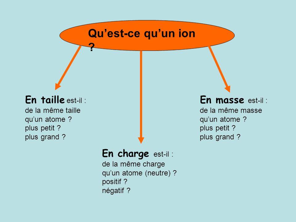 Formule ion TestObservation Cu 2+ Il y a formation dun précipité ……………..… Equation bilan: ……….