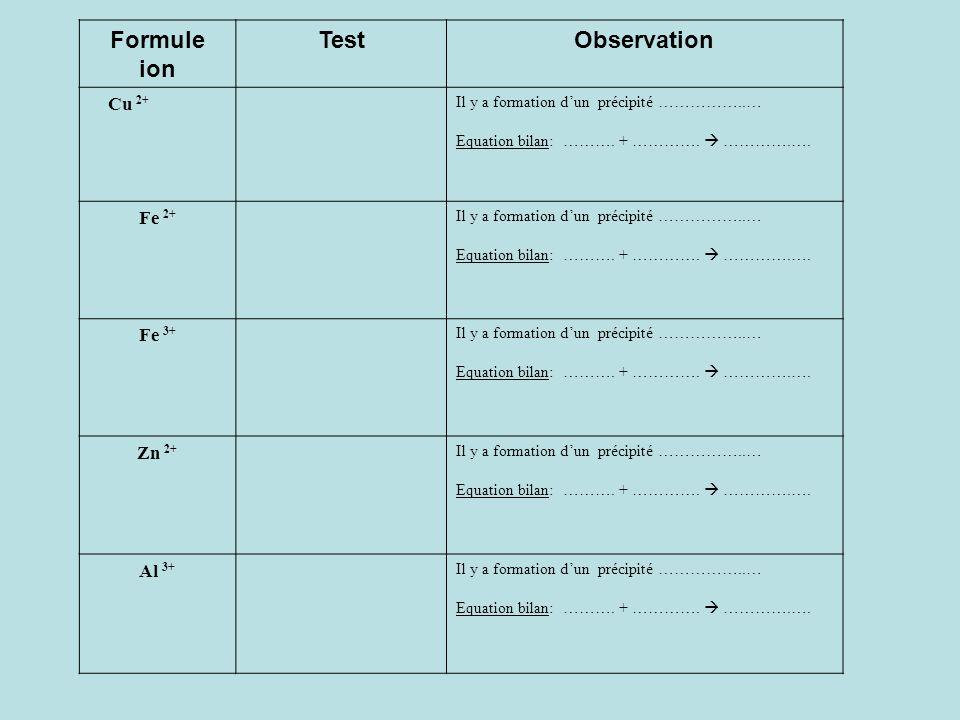 a) – Identification dions métalliques : Fe 2+ ; Fe 3+ ; Al 3+ ; Zn 2+ ; Cu 2+ Mode opératoire : Mettre quelques gouttes de soude ou hydroxyde de sodiu