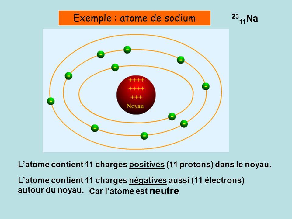 Exemple : atome de sodium 23 11 Na Latome contient 11 charges positives (11 protons) dans le noyau.