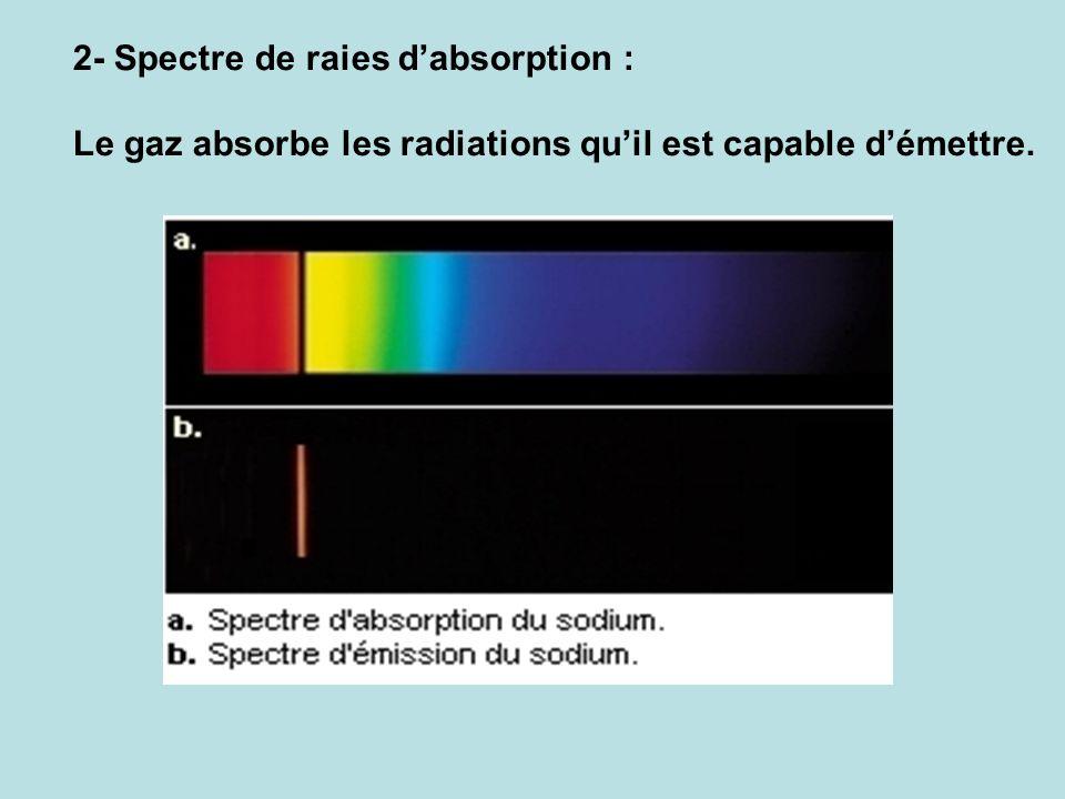 2- Spectre de raies dabsorption : Le gaz absorbe les radiations quil est capable démettre.