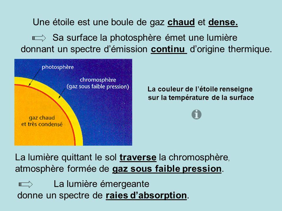 Une étoile est une boule de gaz chaud et dense. Sa surface la photosphère émet une lumière donnant un spectre démission continu dorigine thermique. La
