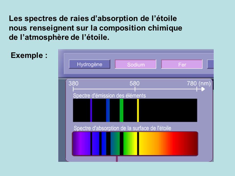 Les spectres de raies dabsorption de létoile nous renseignent sur la composition chimique de latmosphère de létoile. Exemple :