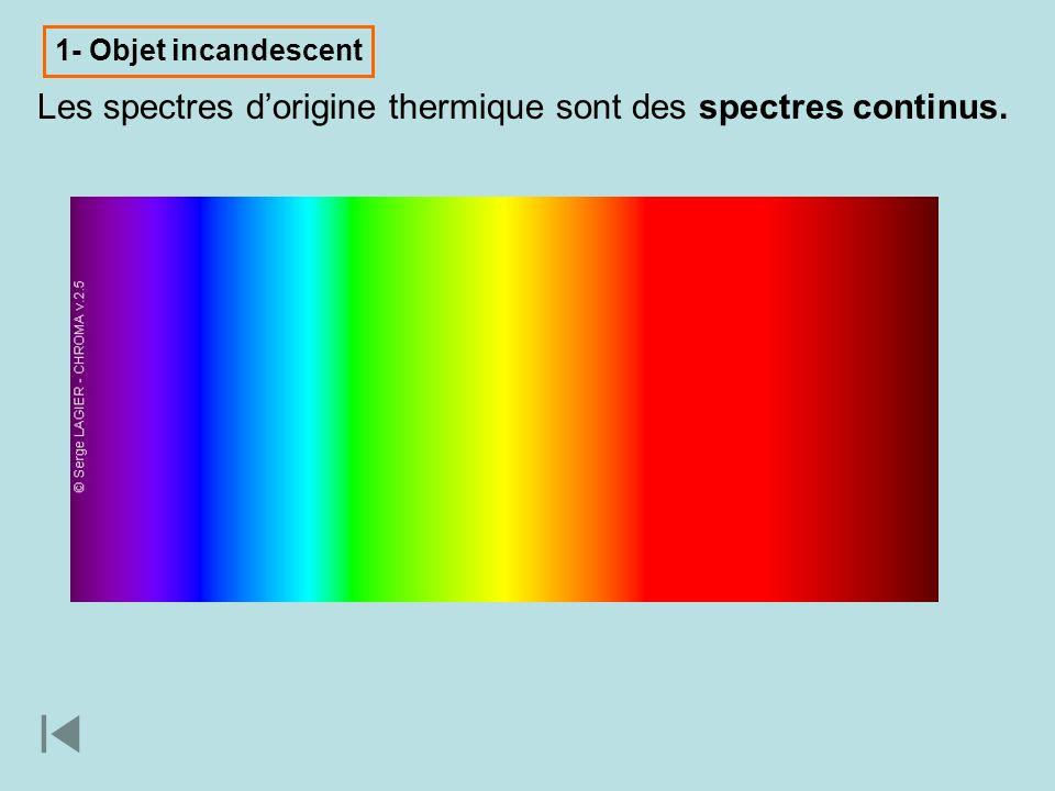 Plus le corps est chauffé plus le spectre senrichit en couleurs vertes, bleues puis violettes.
