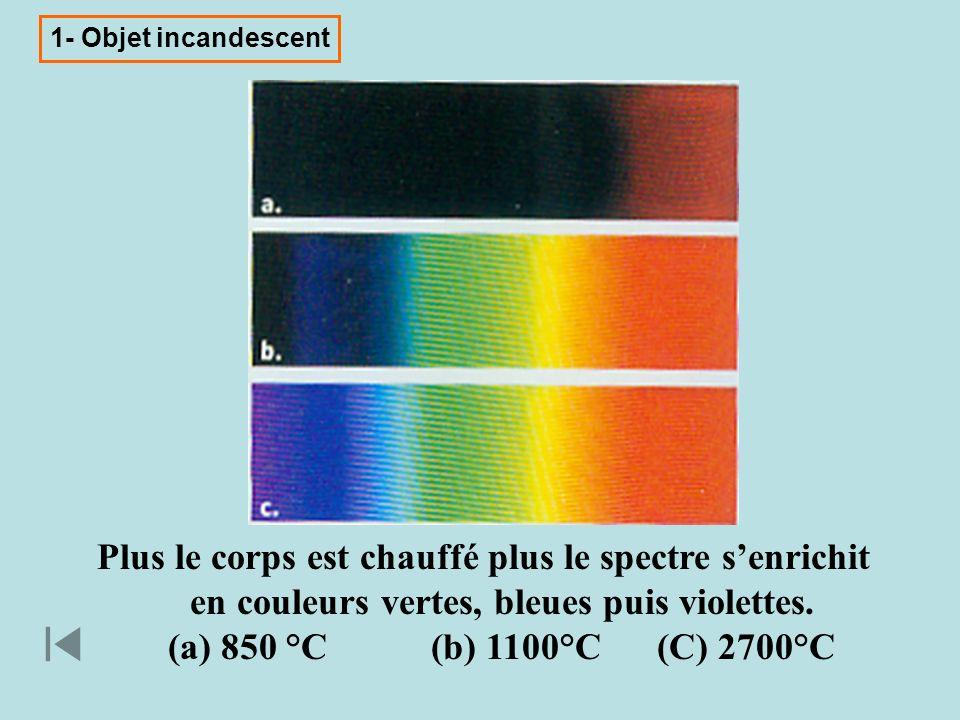 Plus le corps est chauffé plus le spectre senrichit en couleurs vertes, bleues puis violettes. (a) 850 °C (b) 1100°C (C) 2700°C 1- Objet incandescent