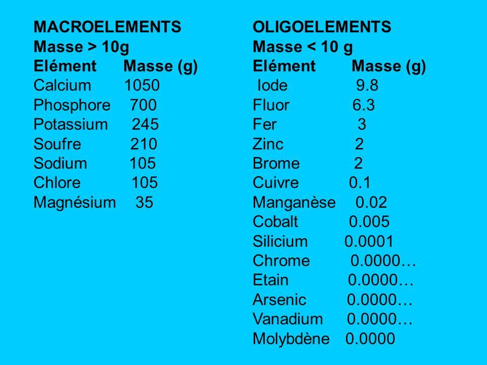 MACROELEMENTS Masse > 10g Elément Masse (g) Calcium 1050 Phosphore 700 Potassium 245 Soufre 210 Sodium 105 Chlore 105 Magnésium 35 OLIGOELEMENTS Masse