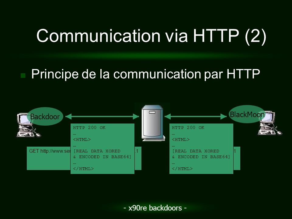 - x90re backdoors - Communication via HTTP (2) Principe de la communication par HTTP Backdoor BlackMoon GET http://www.server.com/options.html HTTP/1.