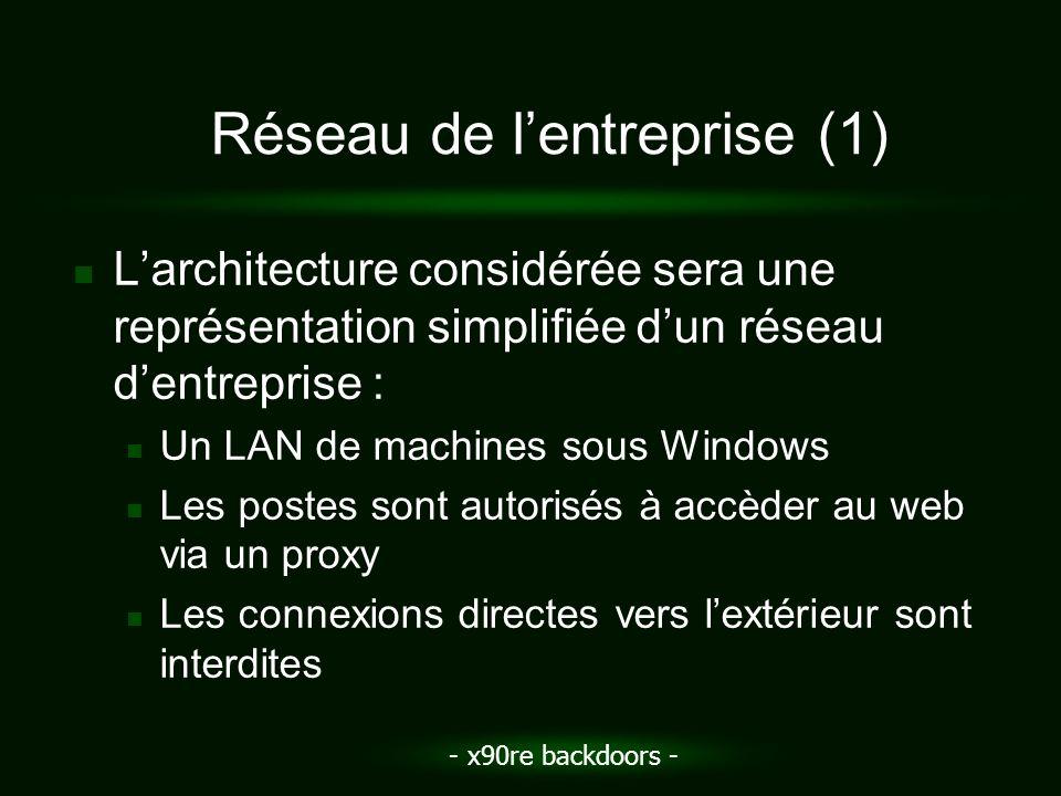 - x90re backdoors - Réseau de lentreprise (1) Larchitecture considérée sera une représentation simplifiée dun réseau dentreprise : Un LAN de machines