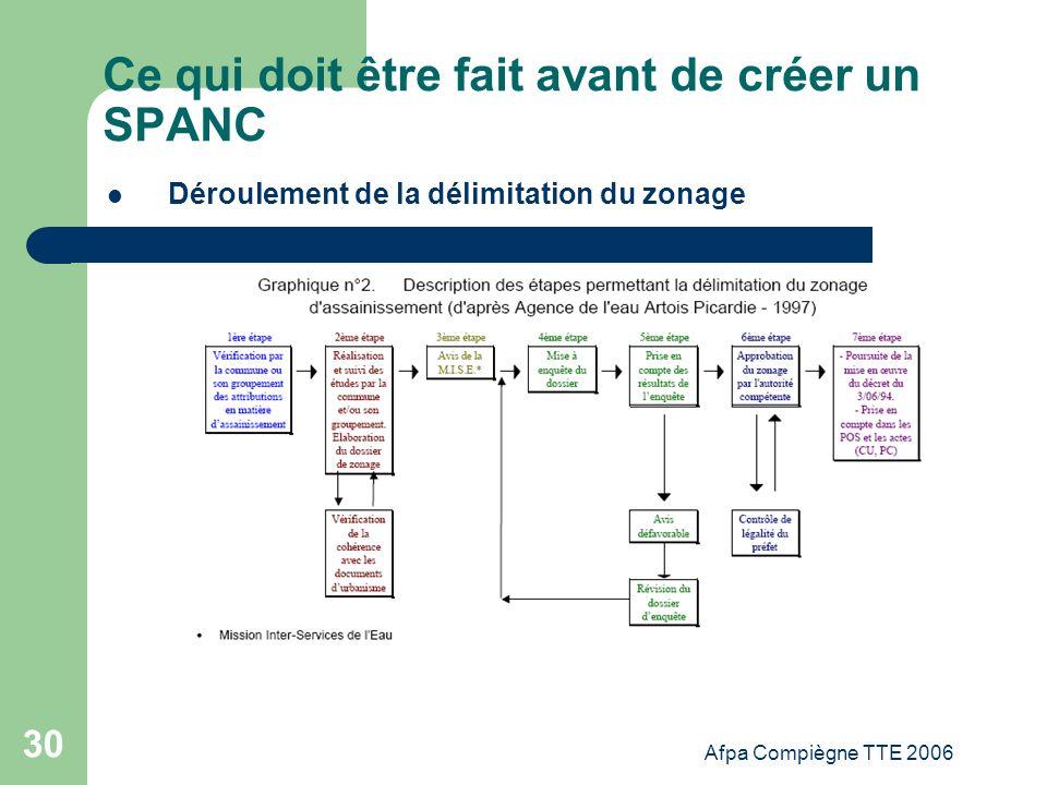 Afpa Compiègne TTE 2006 30 Ce qui doit être fait avant de créer un SPANC Déroulement de la délimitation du zonage