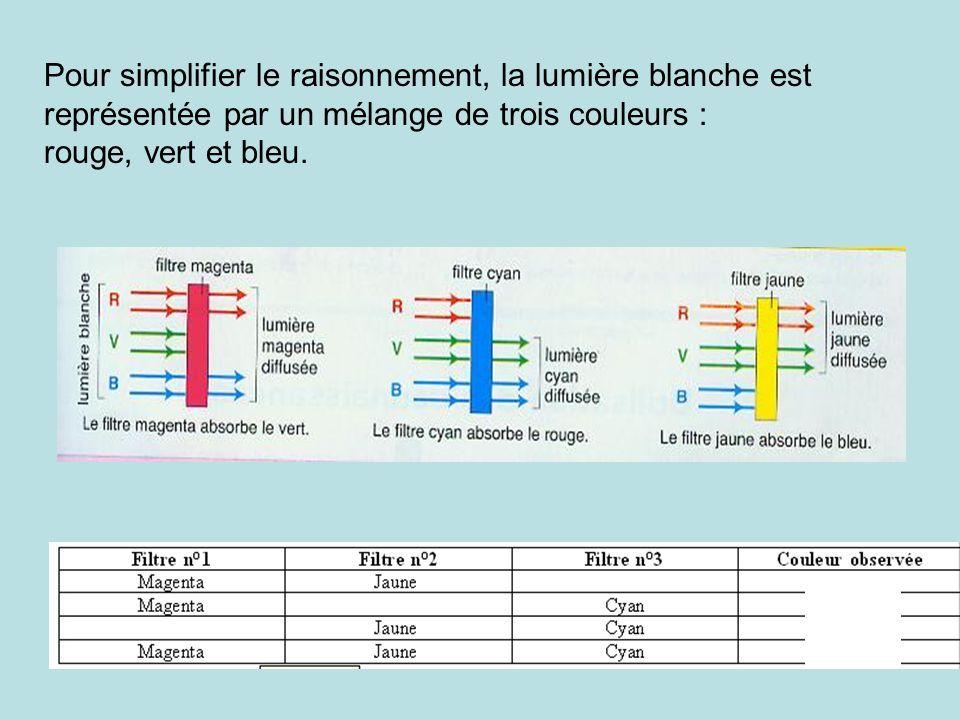 Pour simplifier le raisonnement, la lumière blanche est représentée par un mélange de trois couleurs : rouge, vert et bleu.