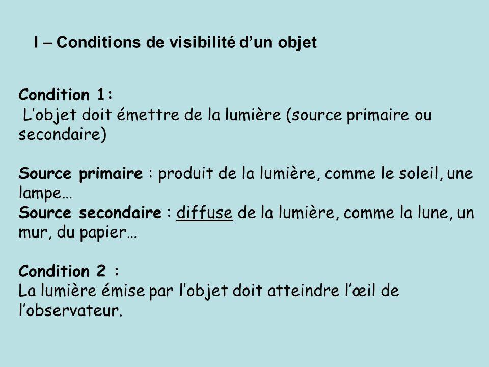 I – Conditions de visibilité dun objet Condition 1: Lobjet doit émettre de la lumière (source primaire ou secondaire) Source primaire : produit de la