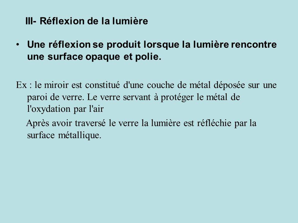 Une réflexion se produit lorsque la lumière rencontre une surface opaque et polie. Ex : le miroir est constitué d'une couche de métal déposée sur une