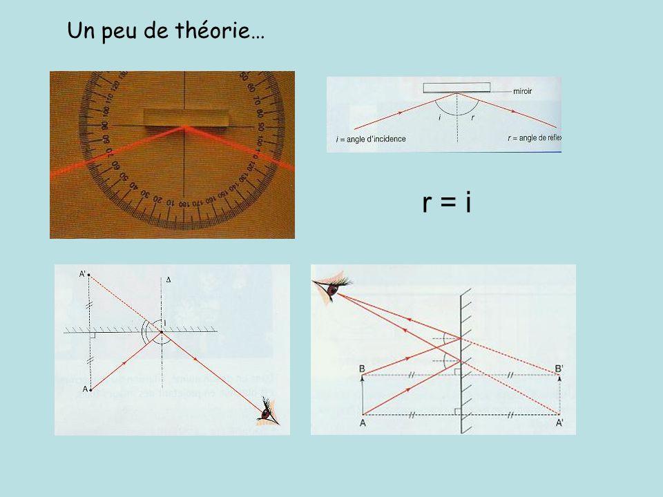 r = i Un peu de théorie…