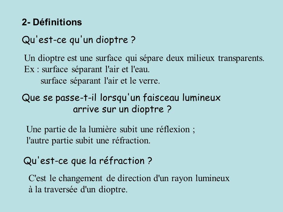 2- Définitions Qu'est-ce qu'un dioptre ? Un dioptre est une surface qui sépare deux milieux transparents. Ex : surface séparant l'air et l'eau. surfac