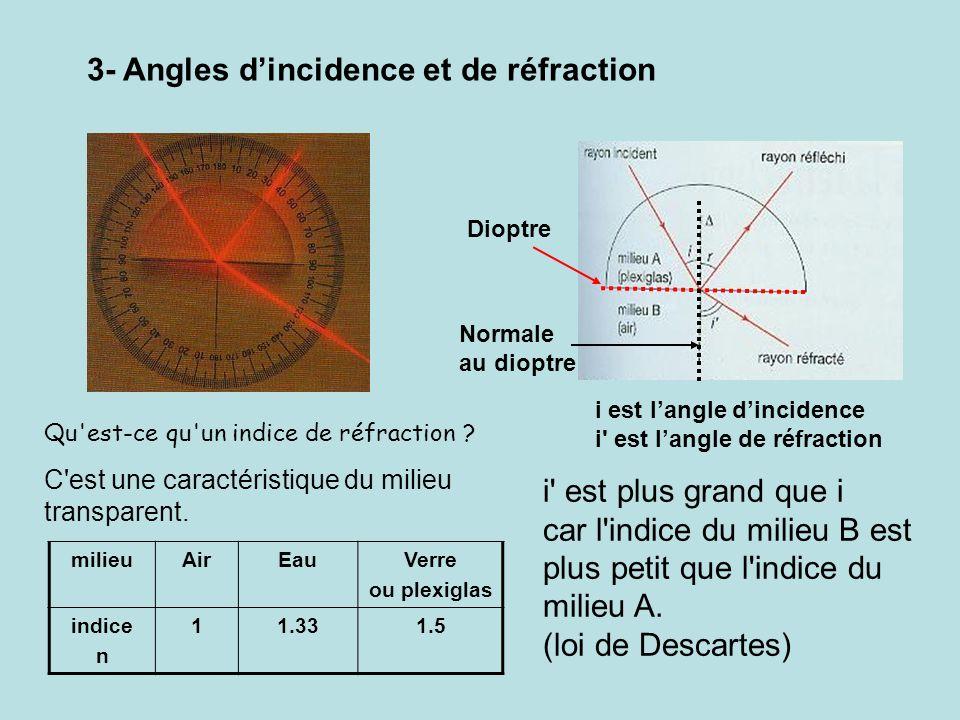 Qu'est-ce qu'un indice de réfraction ? C'est une caractéristique du milieu transparent. milieuAirEauVerre ou plexiglas indice n 11.331.5 i' est plus g