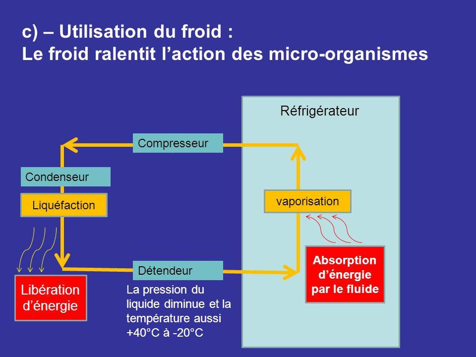 c) – Utilisation du froid : Le froid ralentit laction des micro-organismes Liquéfaction vaporisation Réfrigérateur Absorption dénergie par le fluide C