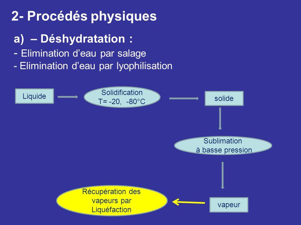2- Procédés physiques a)– Déshydratation : - Elimination deau par salage - Elimination deau par lyophilisation Liquide solide vapeur Sublimation à bas