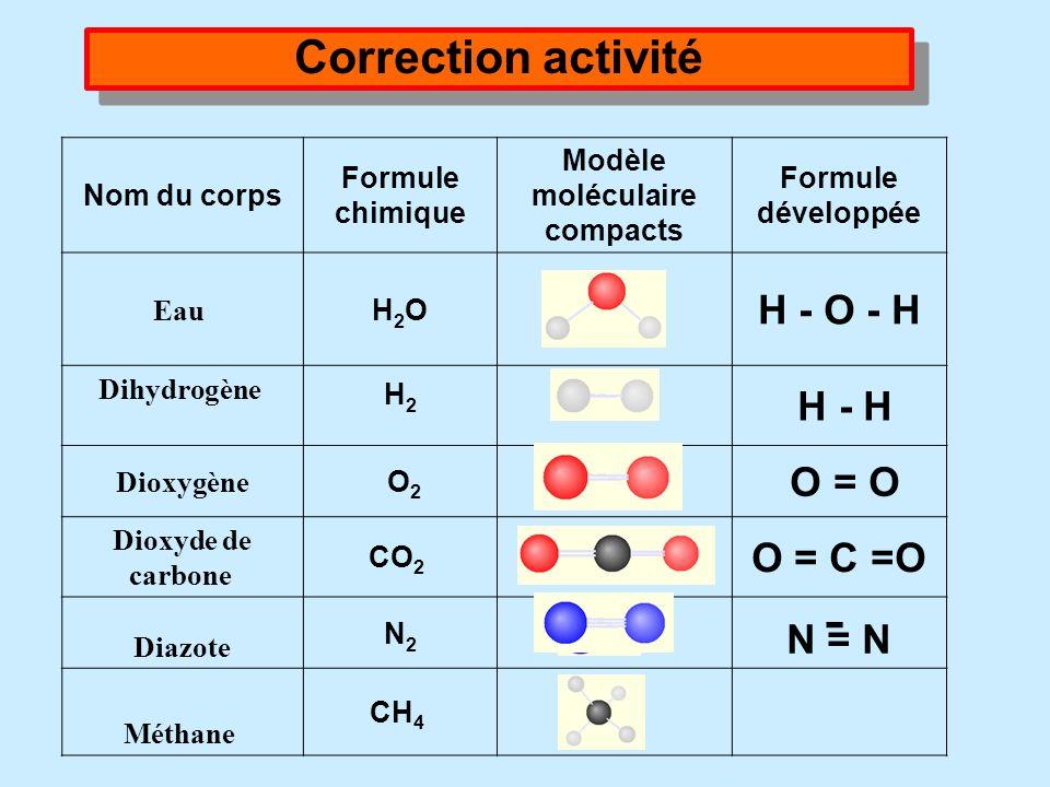 Nom du corps Formule chimique Modèle moléculaire compacts Formule développée Eau Dihydrogène O 2 Dioxyde de carbone N2N2 Méthane CH 4 Correction activ