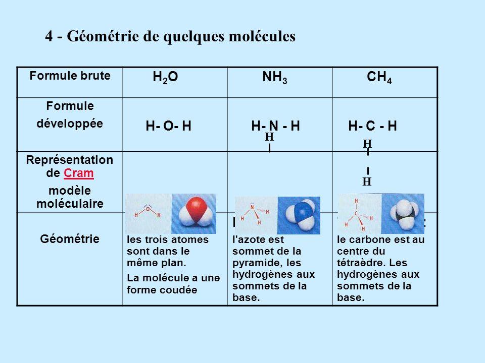 Nom du corps Formule chimique Modèle moléculaire compacts Formule développée Eau H2OH2O H - O - H Dihydrogène H2H2 H - H Dioxygène O 2 O = O Dioxyde d
