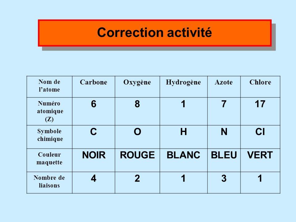 Activité : reconnaître les modèles des différents atomes et indiquer le nombre de liaisons possibles. Nom de latome CarboneOxygèneHydrogèneAzoteChlore