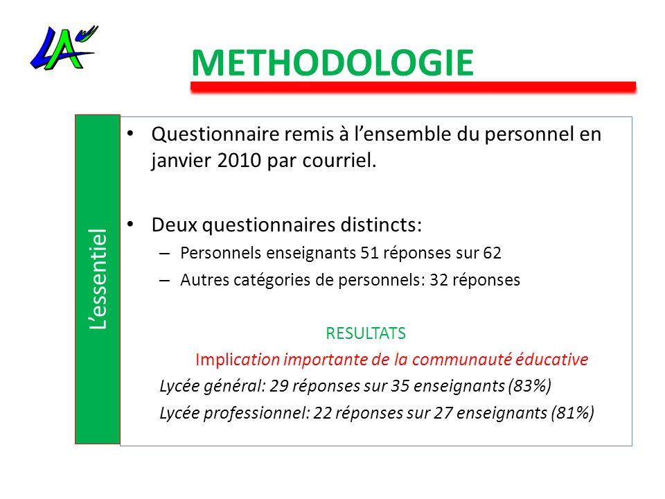 METHODOLOGIE Questionnaire remis à lensemble du personnel en janvier 2010 par courriel. Deux questionnaires distincts: – Personnels enseignants 51 rép