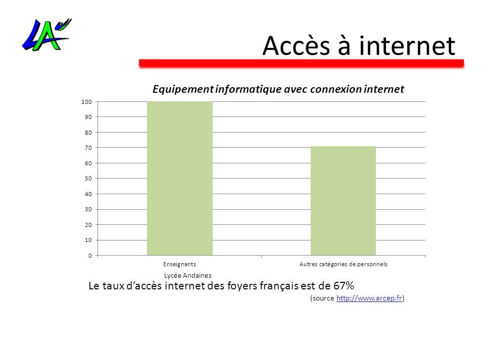 Accès à internet Le taux daccès internet des foyers français est de 67% (source http://www.arcep.fr)http://www.arcep.fr Equipement informatique avec c