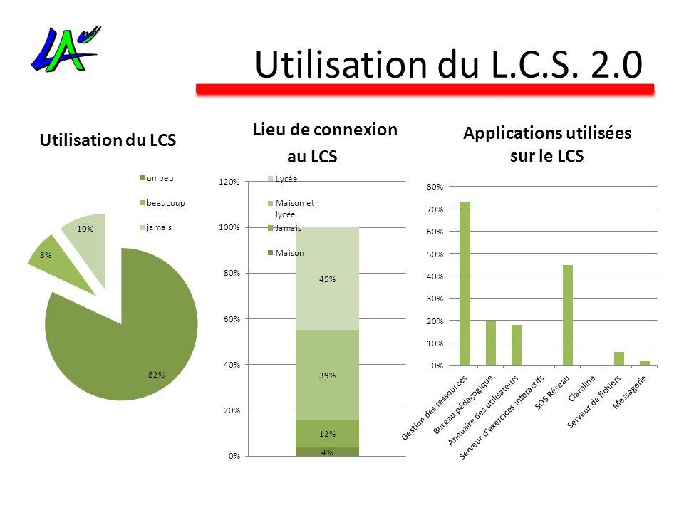 Utilisation du L.C.S. 2.0 Utilisation du LCS Lieu de connexion au LCS Applications utilisées sur le LCS