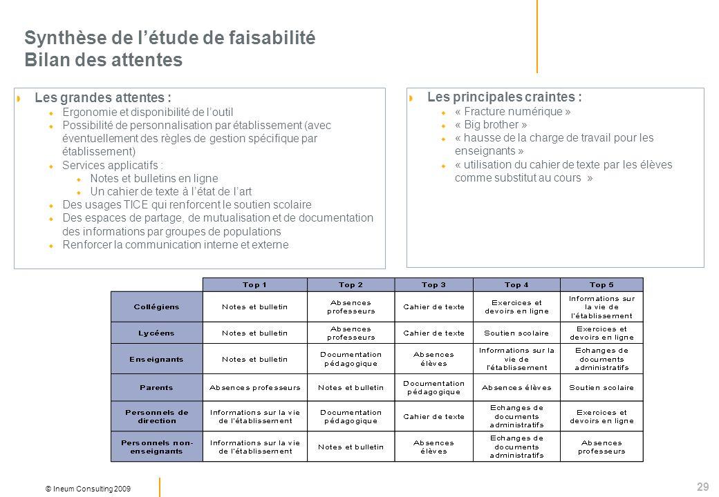 29 © Ineum Consulting 2009 Synthèse de létude de faisabilité Bilan des attentes Les grandes attentes : Ergonomie et disponibilité de loutil Possibilit