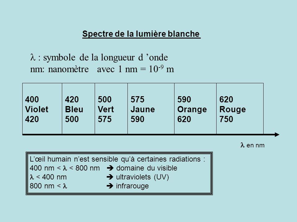 620 Rouge 750 590 Orange 620 575 Jaune 590 500 Vert 575 420 Bleu 500 400 Violet 420 : symbole de la longueur d onde nm: nanomètre avec 1 nm = 10 -9 m
