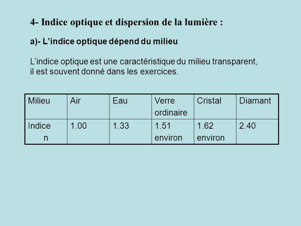 4- Indice optique et dispersion de la lumière : a)- Lindice optique dépend du milieu Lindice optique est une caractéristique du milieu transparent, il