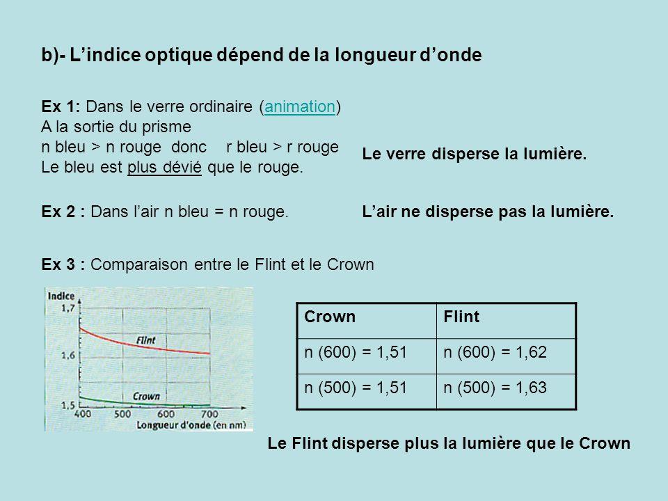 b)- Lindice optique dépend de la longueur donde Ex 1: Dans le verre ordinaire (animation)animation A la sortie du prisme n bleu > n rouge donc r bleu