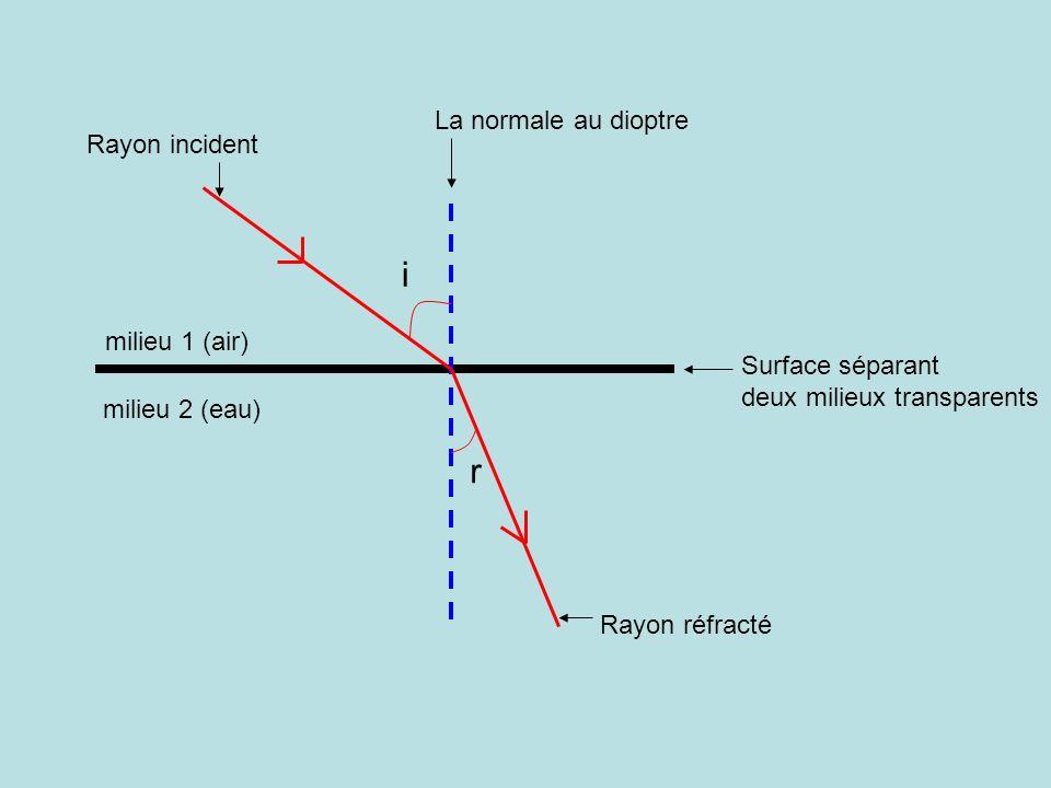 Surface séparant deux milieux transparents La normale au dioptre Rayon incident Rayon réfracté r i milieu 1 (air) milieu 2 (eau)