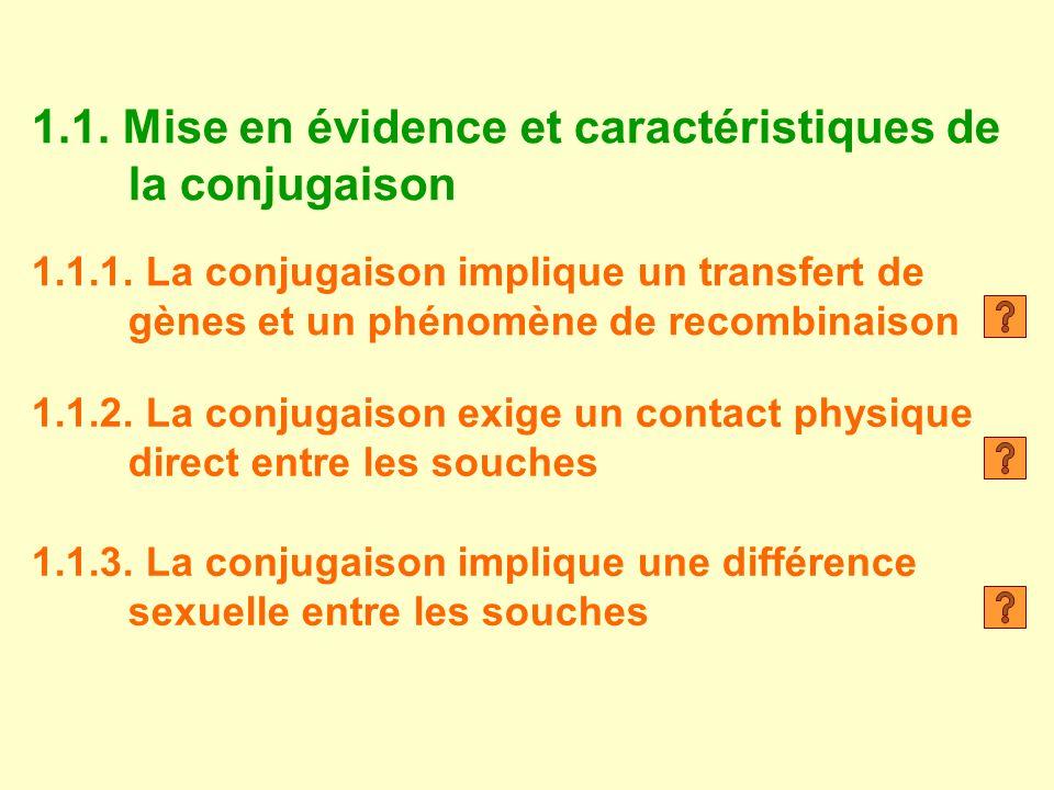 1.1. Mise en évidence et caractéristiques de la conjugaison 1.1.1. La conjugaison implique un transfert de gènes et un phénomène de recombinaison 1.1.