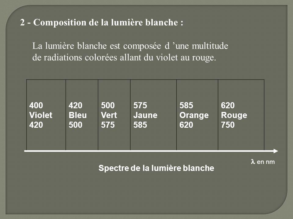 2 - Composition de la lumière blanche : La lumière blanche est composée d une multitude de radiations colorées allant du violet au rouge. Spectre de l