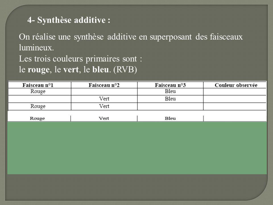 4- Synthèse additive : On réalise une synthèse additive en superposant des faisceaux lumineux. Les trois couleurs primaires sont : le rouge, le vert,