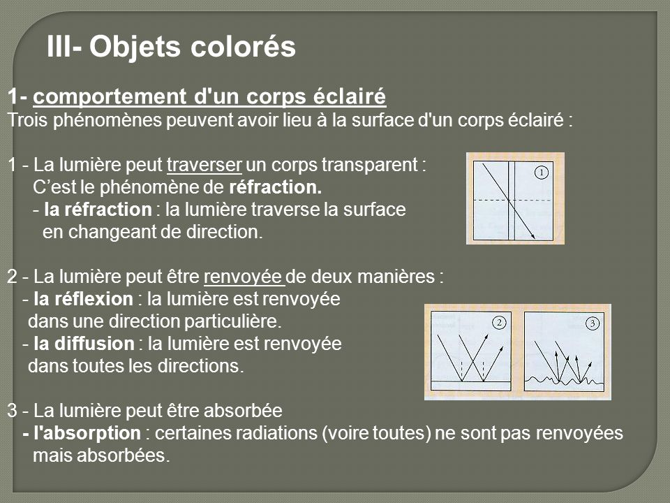 III- Objets colorés 1- comportement d un corps éclairé Trois phénomènes peuvent avoir lieu à la surface d un corps éclairé : 1 - La lumière peut traverser un corps transparent : Cest le phénomène de réfraction.