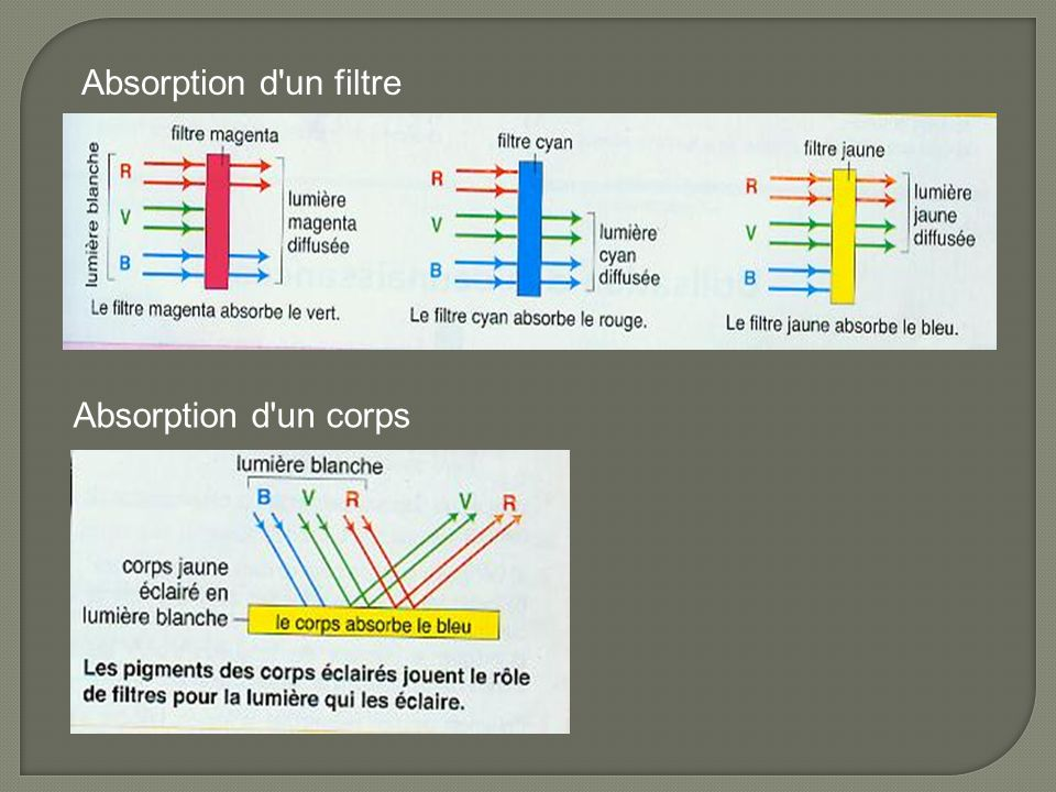 Absorption d'un filtre Absorption d'un corps