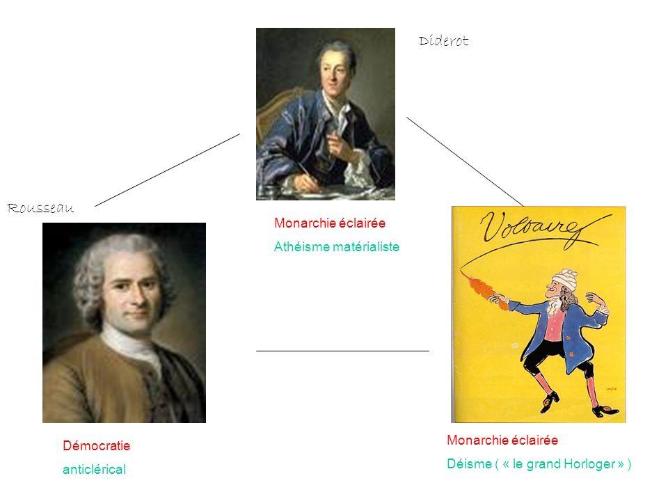 Diderot Rousseau Monarchie éclairée Athéisme matérialiste Monarchie éclairée Déisme ( « le grand Horloger » ) Démocratie anticlérical