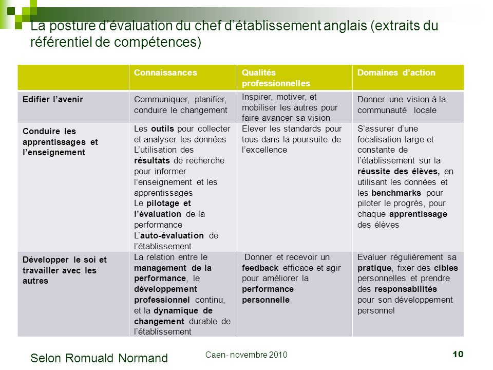 Caen- novembre 2010 10 La posture dévaluation du chef détablissement anglais (extraits du référentiel de compétences) ConnaissancesQualités profession