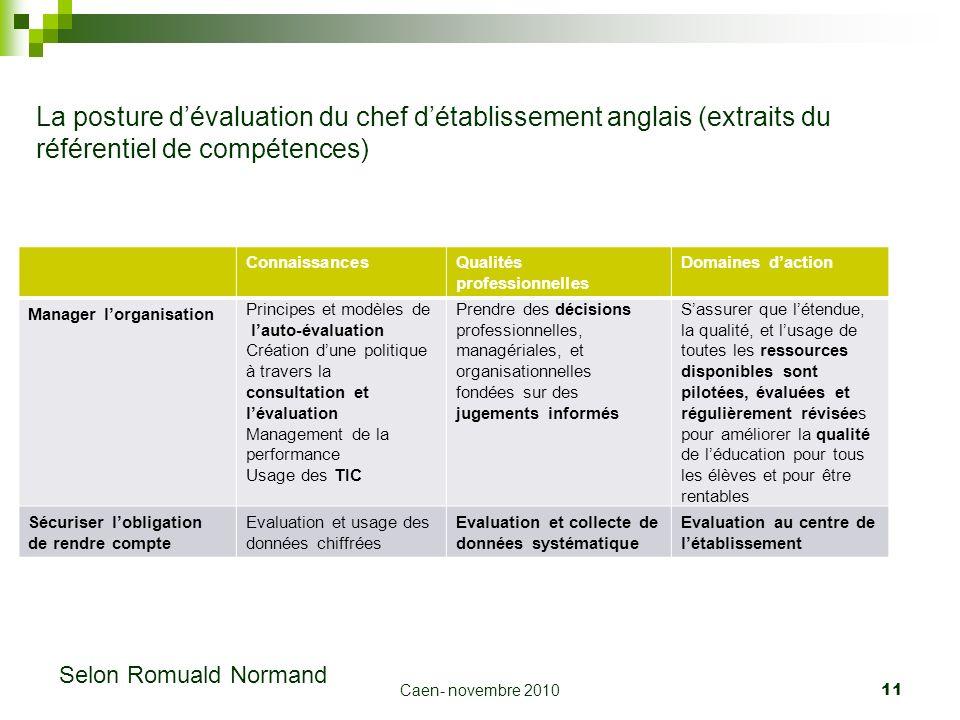 Caen- novembre 2010 11 La posture dévaluation du chef détablissement anglais (extraits du référentiel de compétences) ConnaissancesQualités profession