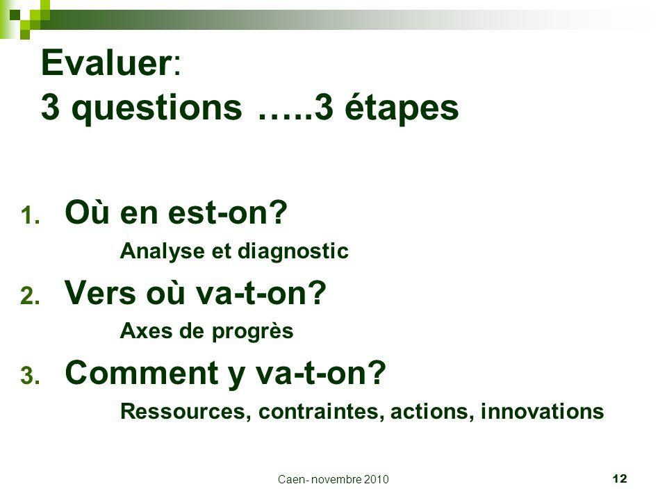 Caen- novembre 2010 12 Evaluer: 3 questions …..3 étapes 1. Où en est-on? Analyse et diagnostic 2. Vers où va-t-on? Axes de progrès 3. Comment y va-t-o