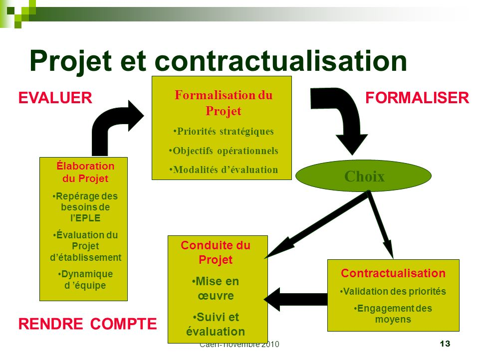 Caen- novembre 2010 13 Projet et contractualisation Formalisation du Projet Priorités stratégiques Objectifs opérationnels Modalités dévaluation Élabo