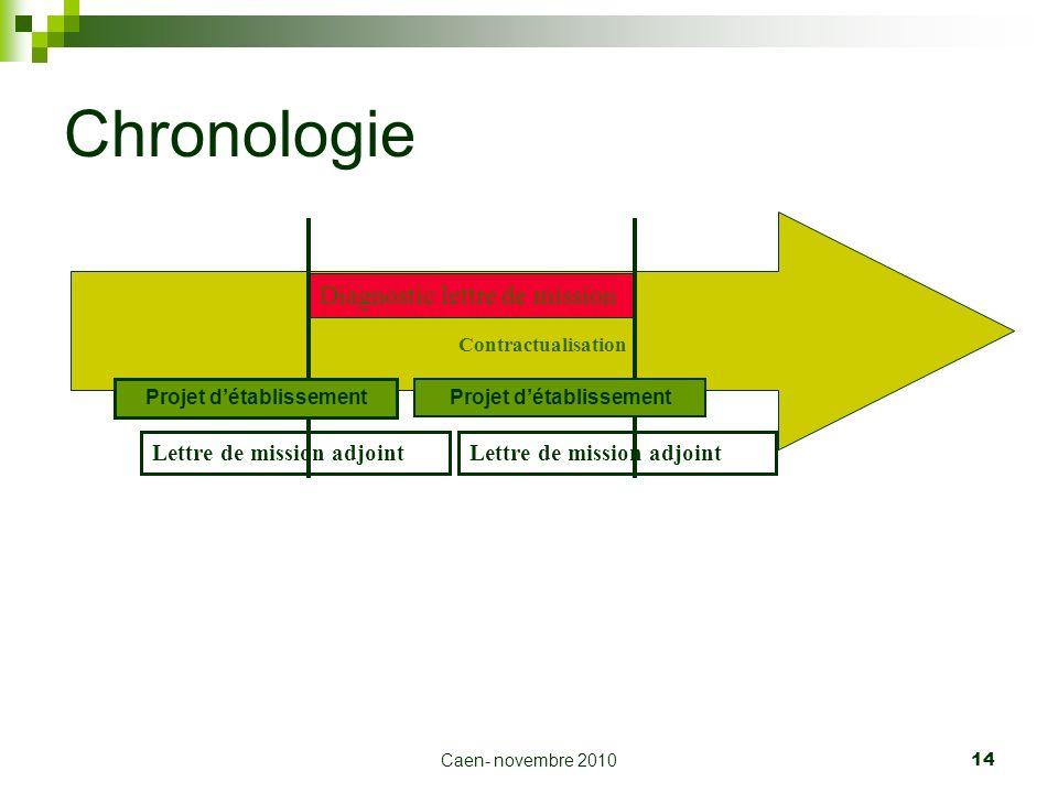 Caen- novembre 2010 14 Chronologie Diagnostic lettre de mission Projet détablissement Contractualisation Lettre de mission adjoint