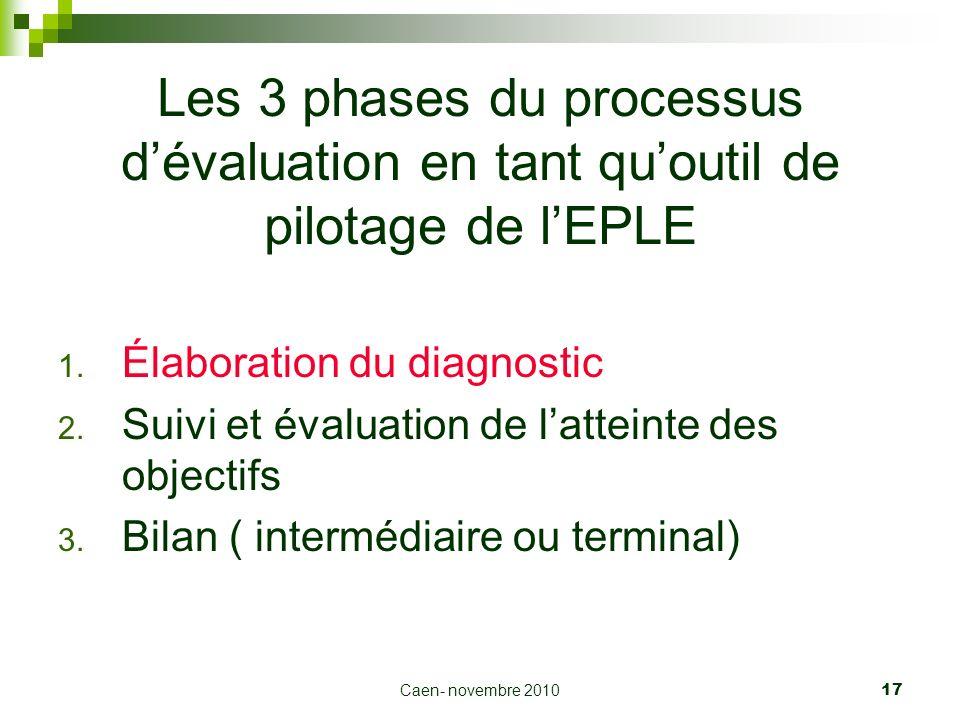 Caen- novembre 2010 17 Les 3 phases du processus dévaluation en tant quoutil de pilotage de lEPLE 1. Élaboration du diagnostic 2. Suivi et évaluation
