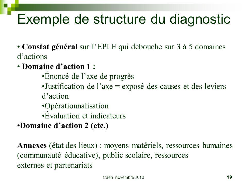 Caen- novembre 2010 19 Exemple de structure du diagnostic Constat général sur lEPLE qui débouche sur 3 à 5 domaines dactions Domaine daction 1 : Énonc