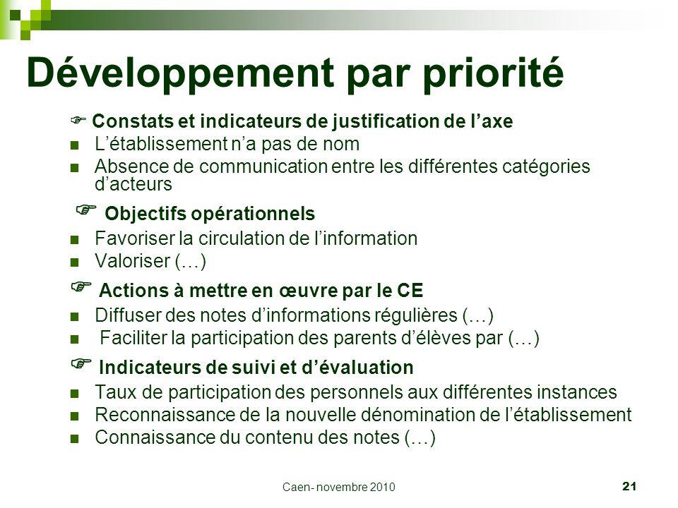 Caen- novembre 2010 21 Développement par priorité Constats et indicateurs de justification de laxe Létablissement na pas de nom Absence de communicati