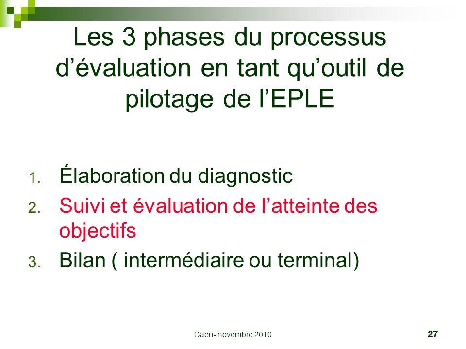 Caen- novembre 2010 27 Les 3 phases du processus dévaluation en tant quoutil de pilotage de lEPLE 1. Élaboration du diagnostic 2. Suivi et évaluation