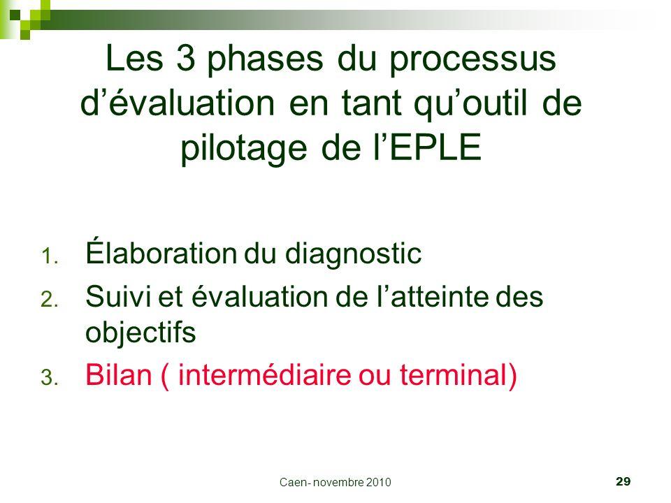 Caen- novembre 2010 29 Les 3 phases du processus dévaluation en tant quoutil de pilotage de lEPLE 1. Élaboration du diagnostic 2. Suivi et évaluation