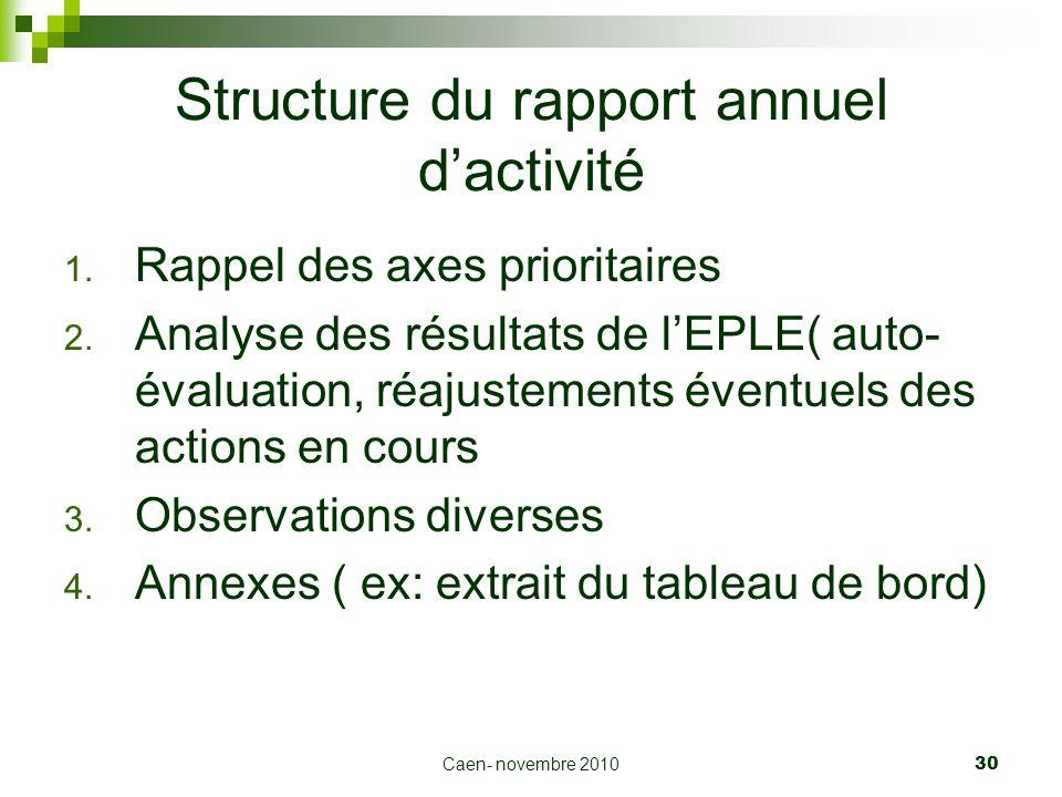 Caen- novembre 2010 30 Structure du rapport annuel dactivité 1. Rappel des axes prioritaires 2. Analyse des résultats de lEPLE( auto- évaluation, réaj