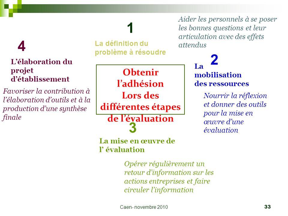 Caen- novembre 2010 33 Obtenir ladhésion Lors des différentes étapes de lévaluation La définition du problème à résoudre Aider les personnels à se pos